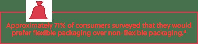 71% Prefer Flexible Packaging Stat