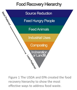 Food Recovery Hierarchy_source