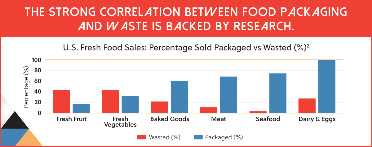 Food Packaging and Waste Correlation Chart